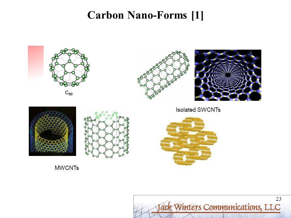 Carbon Nano-Forms [1]